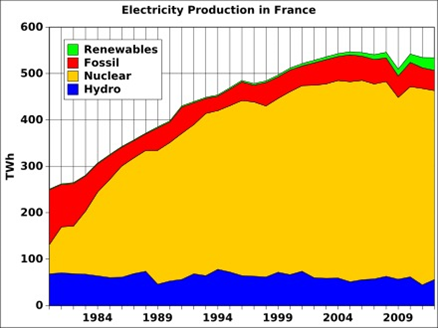 electricity-production-graph