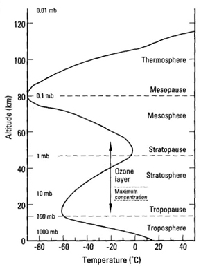 figure-1-general-layers-of-the-atmosphere
