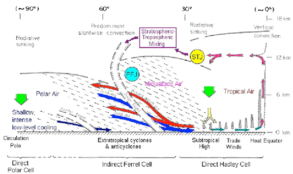 figure-2-tropopause-cross-section